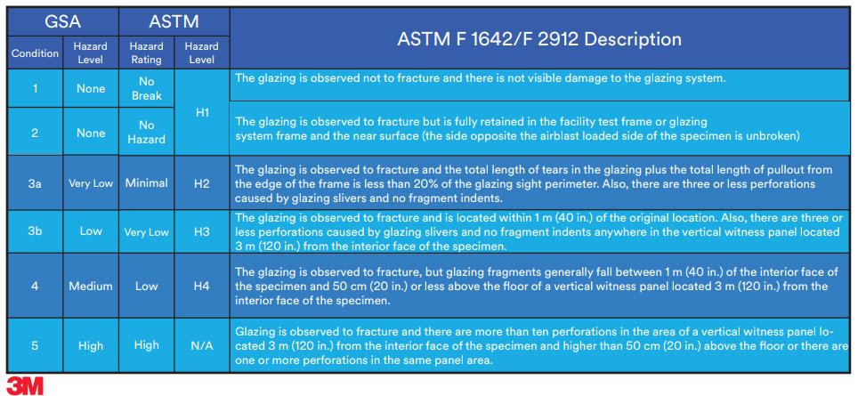 impact resistant film